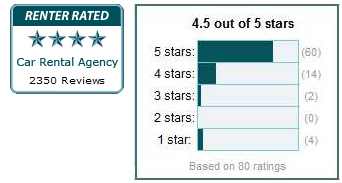 Renter Rated Stars